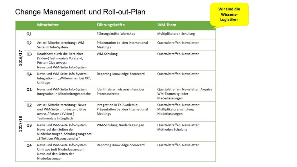 Change Management und Roll-out Plan
