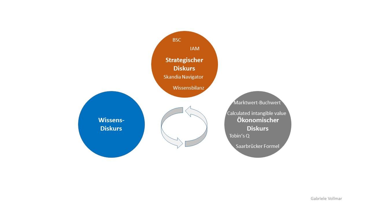 Messmethoden und verschiedene Diskurse in der Organisation