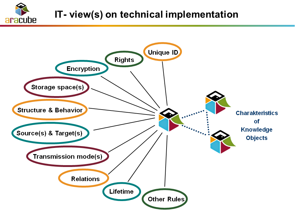Knowledge Objects,Technical Implementation