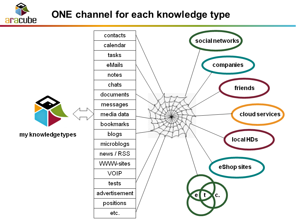 Knowledge Types & Sources