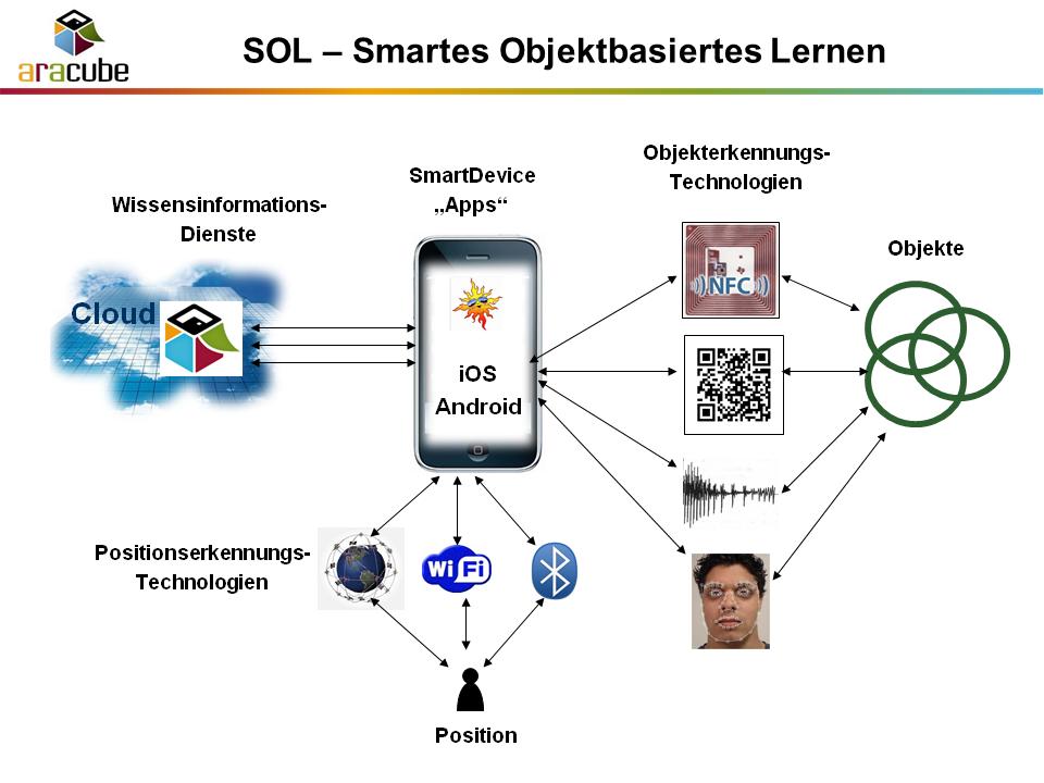 Smartes Objektbasiertes Lernen - SOL