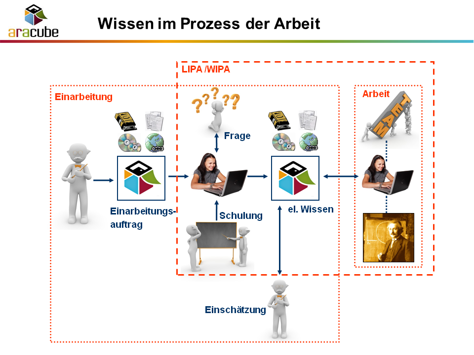 Wissen im Prozess der Arbeit - WIPA
